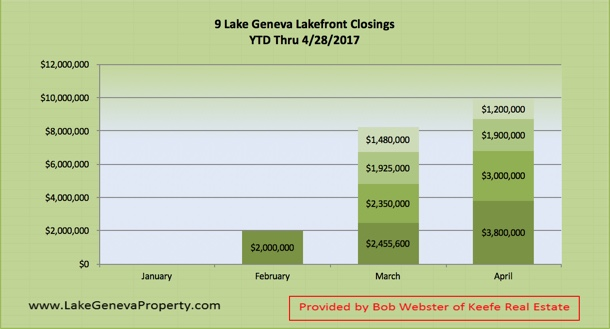 Lake Geneva Lakefront Real Estate Closings in 2017